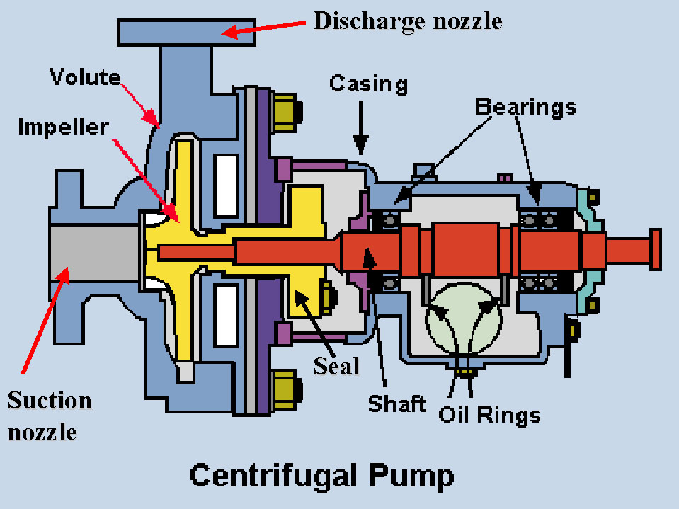 pump operation diagram 220v pool pump wiring diagram centrifugal pumps: basic concepts of operation ...