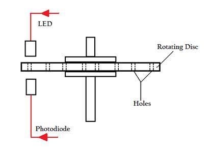 Josh Williams Fuels Blog: Sensor testing part 1