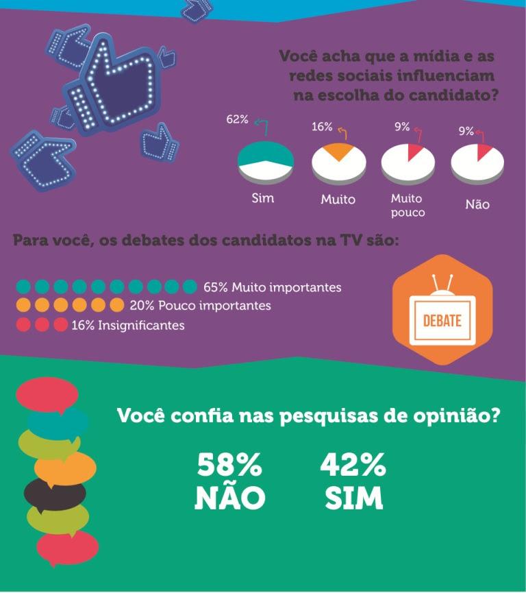 67% dos jovens brasileiros não se interessam por política, diz pesquisa da Microcamp