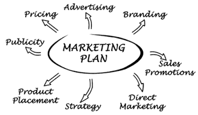 How Marketing Plan works the easiest way!