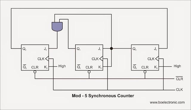 logic diagram of mod 5 counter blueraritan info rh blueraritan info Mod 4 Counter Mod 4 Counter
