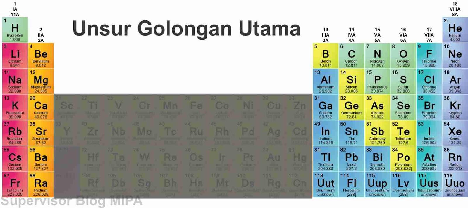 Sistem periodik modern pengertian cara baca golongan periode unsur utama dalam sistem periodik unsur urtaz Gallery