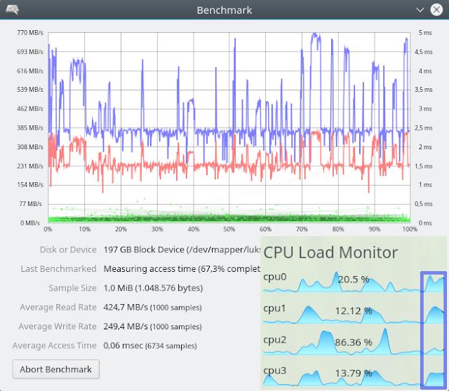 Intel 600p 1TB LUKS+Ext4 Performance at 1 MiB Block Size