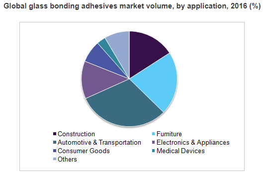 Cmfe Market Research Industry Reports Glass Bonding