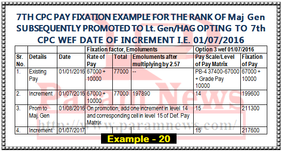 7th-cpc-pay-fixation-example-20-option-from-increment-maj-gen-promoted-lt-gen-paramnews