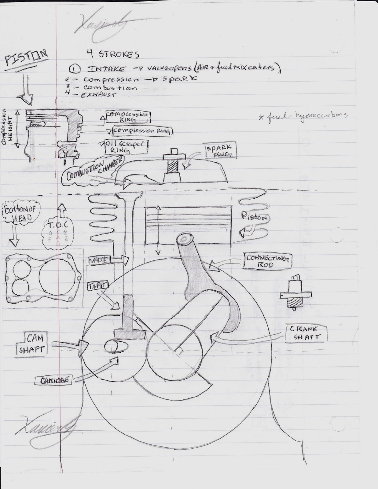 small resolution of engine diagram drawn small engine 101