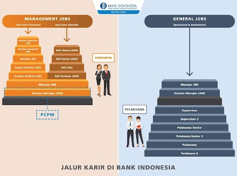 Tes PCPM Bank Indonesia 2018