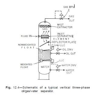 Separator Vertikal