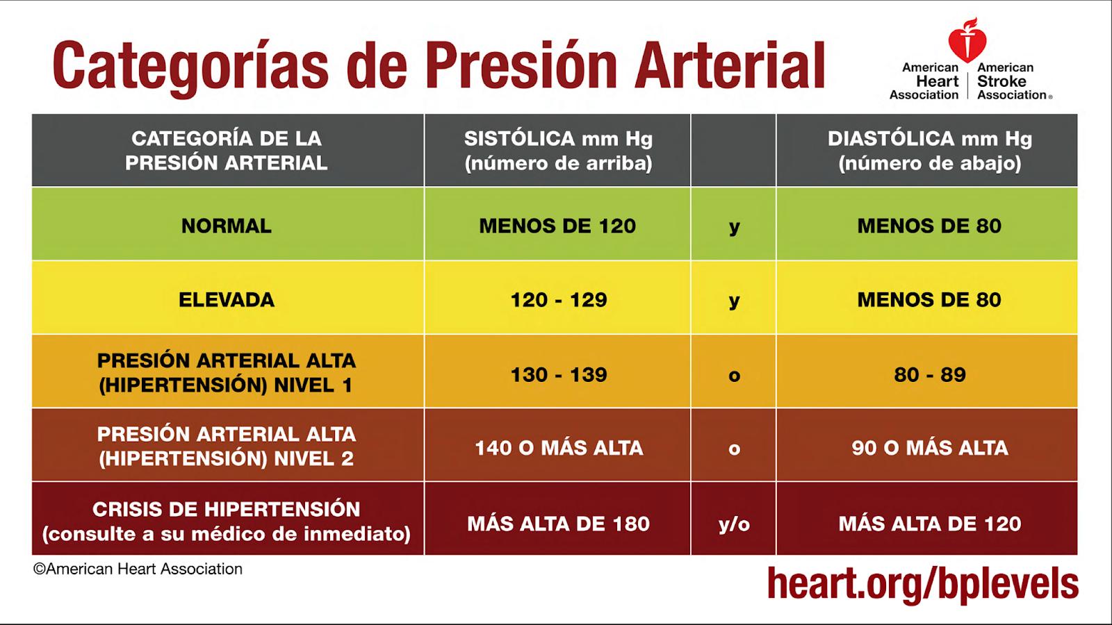 Por qué la mayoría de la gente nunca será genial en Hipertensión significado