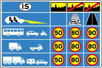 Limites de velocidad en Islandia