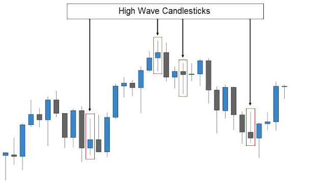 Highwave Candlestick Pattern In a Chart