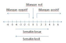 Positif yang merupakan bilangan asli, bilangan nol serta himpunan bilangan. Rumus Matematika Untuk Kelas Sd Smp