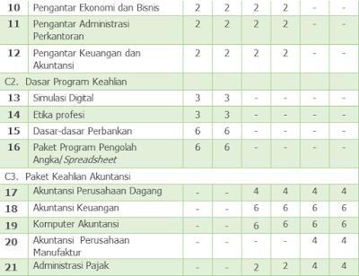 Download Rpp Modul SMK Akuntansi Kurikulum 2013 Kelas X XI XII Semester 1 dan 2