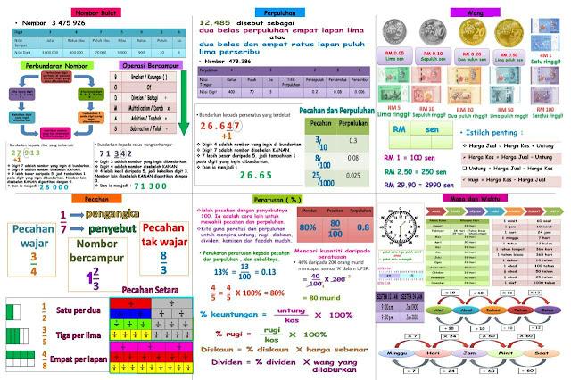MATEMATIK UPSR 2016  Nota Padat & Lengkap yang Ceria Untuk Pelajar Tahun 6 Mudah Kuasai Topik Peperiksaan UPSR