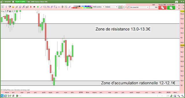 Analyse technique argent eu euros [09/12/18]