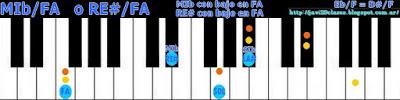 acorde piano chord (RE# con bajo en FA) o (MIb bajo en FA)