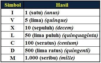 Mengenal Bilangan Romawi 301 – 400 (Angka Romawi 301-400)