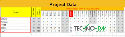 Team Status Report Dashboard, Project Data, week report format