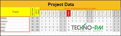 Team Status Report Dashboard, Project Data, week report format