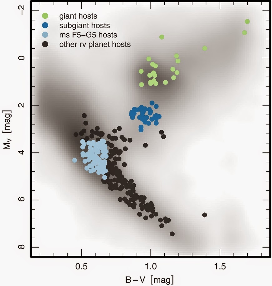 hight resolution of kevin schlaufmann s image of the known exoplanet hosting stars on the hr diagram image credit schlaufmann et al 2013