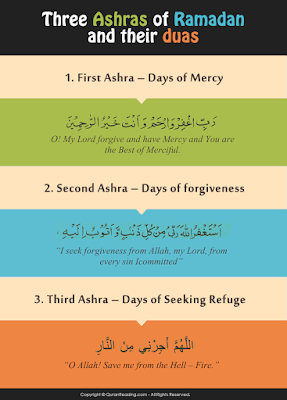 Dua for the First, Second And Third Ashra of Ramadan Arabic and English