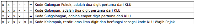 Struktur Kode Klasifikasi Lapangan Usaha Wajib Pajak
