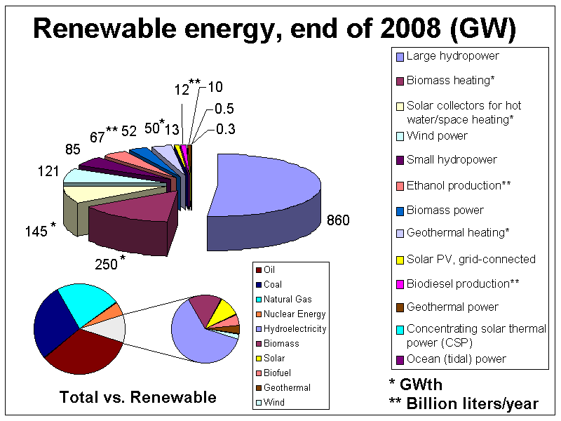 Energy Systems Group 2 Can The Current Energy Consumption
