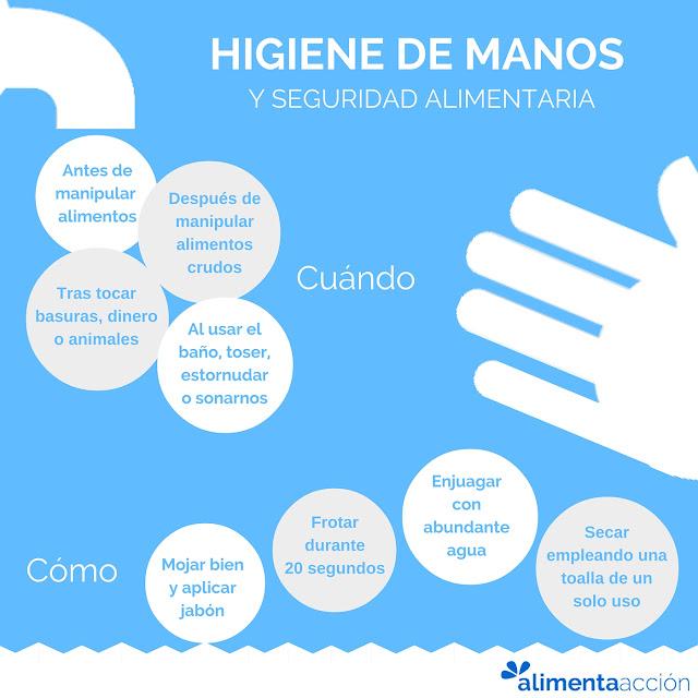 Lavado de manos, higiene de manos, seguridad alimentaria, salud, alimentación