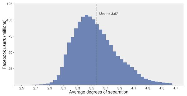 臉書所有用戶資料所預測的平均分隔數分布。平均每位使用者與其他使用者距離 3.57 步。大部分的人則介在 3 到 4 之間。本圖來自臉書研究團隊