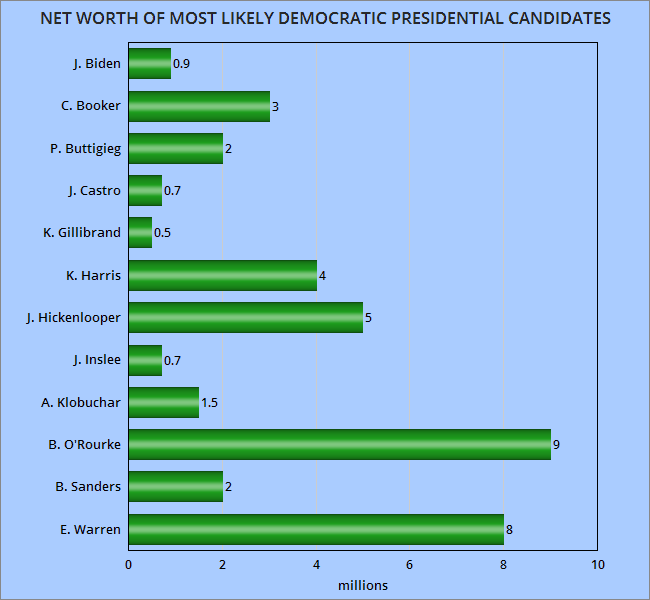Jobsanger Net Worth Of The Democratic Candidates For