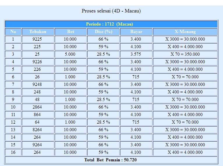 PREDIKSI MACAO HARI INI - 06 JUNI 2013 ~ Prediksi Togel