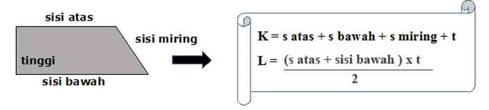 Untuk menghitung luas trapesium tersebut maka kita harus mencari tingginya terlebih dahulu. Rumus Keliling dan Luas Bangun Datar Lengkap beserta
