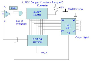 Rangkaian Analog To Digital Converter (ADC)