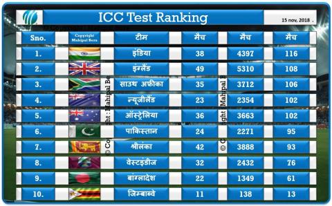 Test Ranking