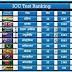 ICC Start a New Test Ranking | ICC न्यू टेस्ट रैंकिंग