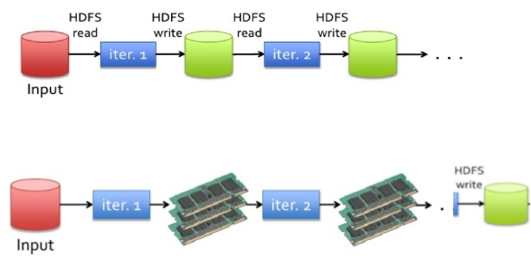 MapReduce | Spark vs Hadoop