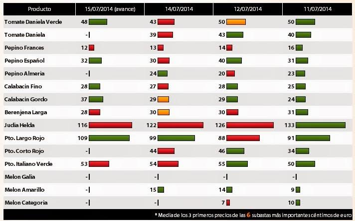HortoGourmet Agroprecios tabla tendencias