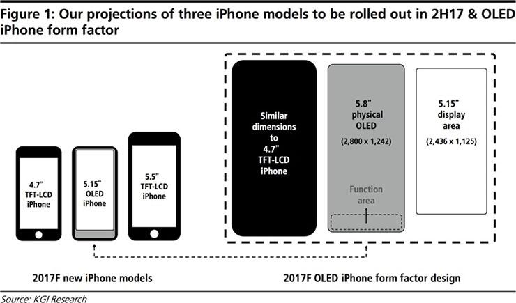 iPhone 8 dengan Layar OLED 5.8 inci punya Layar Utama 5.15 inci dan Tombol Virtual