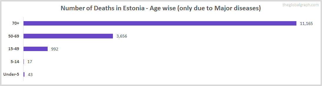 Number of Deaths in Estonia - Age wise (only due to Major diseases)