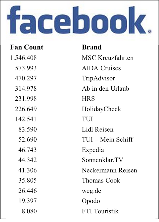 Part 2: German Tourism Brands on Facebook