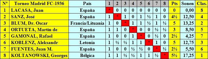 Cuadro de puntuación según orden de sorteo del Torneo Internacional de Ajedrez del Madrid F.C. 1936