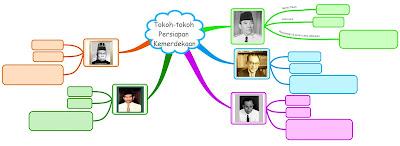 Mind mapping tokoh-tokoh kemerdekaan