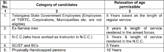 TSPSC Staff Nurse Recruitment