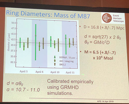 Measured diameter and mass of the M87 Black Hole (Source: Shep Doeleman, EHT Collaboration, April APS Meeting in Denver)