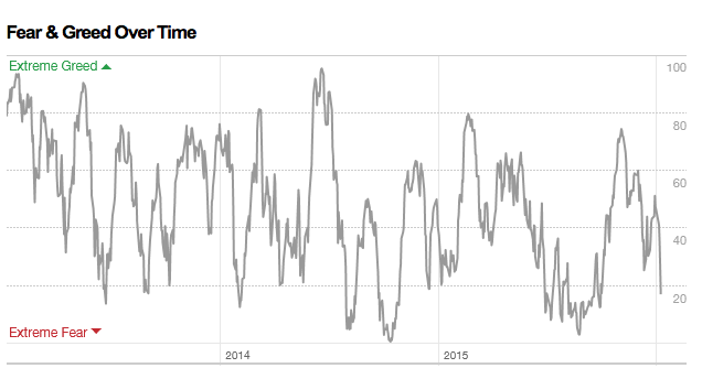 JustSignals: chart: Fear & Greed Index