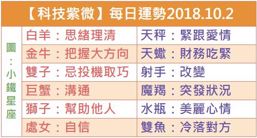 【科技紫微】每日運勢2018.10.2
