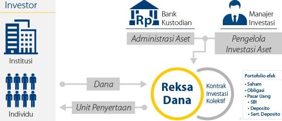 Skema Prosedur Investasi Reksadana - petunjukonlene.com