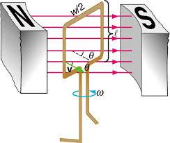 समरूप चुम्बकीय क्षेत्र में आयताकार कुण्डली की घूर्णन गति के कारण उत्पन्न विद्युत वाहक बल