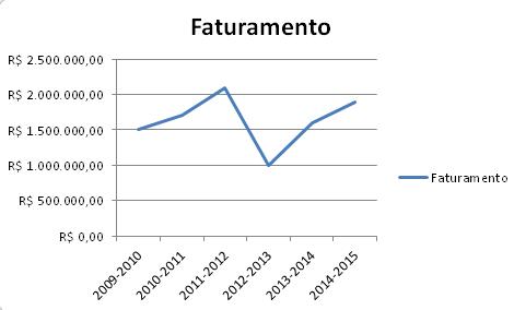 Como criar um gráfico de linha na planilha do Excel