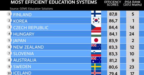 Negara Dengan Sistem Pendidikan Terbaik Di Dunia